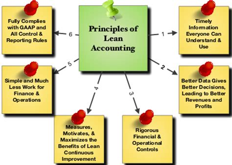 The report on practice accounting
